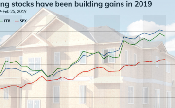 After the worst year in a decade, housing stocks are poised to have a banner year